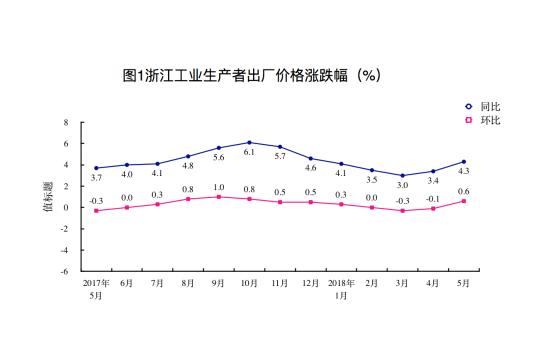 5月浙江PPI同比上涨4.3% 涨幅较上月扩大0.9个百分点