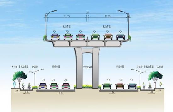 萧山风情大道快速路开建 一路高架将直通杭州机场
