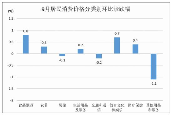 杭州9月CPI同比上涨1.1% 菜篮子的变化你感受到了吗
