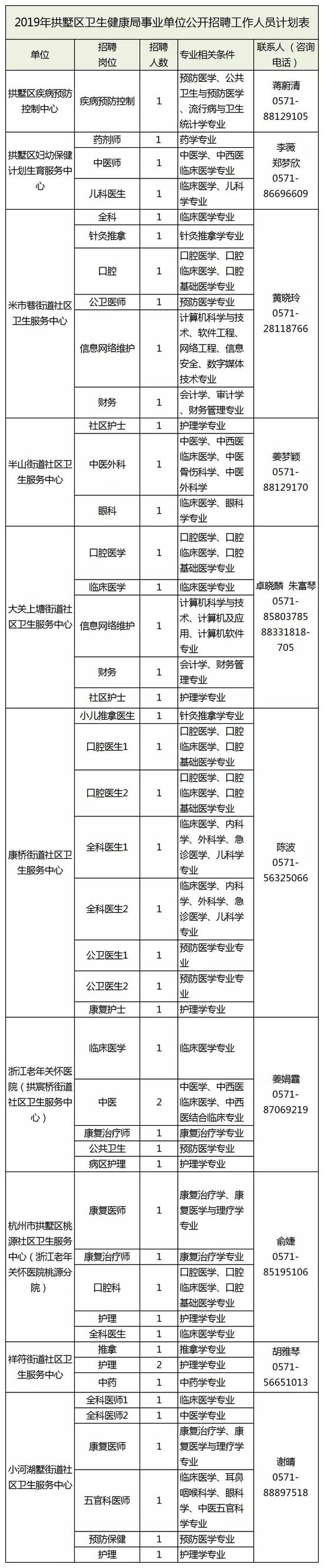 详情点击:拱墅10家事业单位招聘47名工作人员