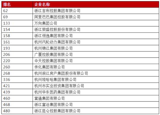 2018中国企业500强榜单(杭州)