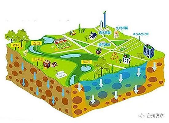 园林绿地系统,城市道路系统,建筑小区系统等四大系统建设,以海绵城市