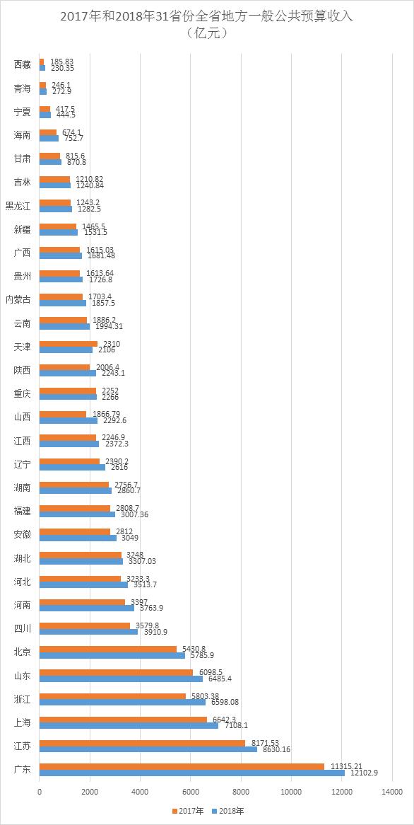 2017年和2018年31省份全省地方一般公共预算收入(亿元)
