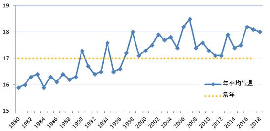 1980年-2018年年平均气温变化曲线