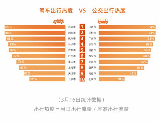 国内部分主要城市驾车及公交出行热度排名