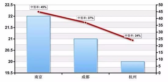 南京、成都、杭州摇号首个月参与项目数和平均中签率