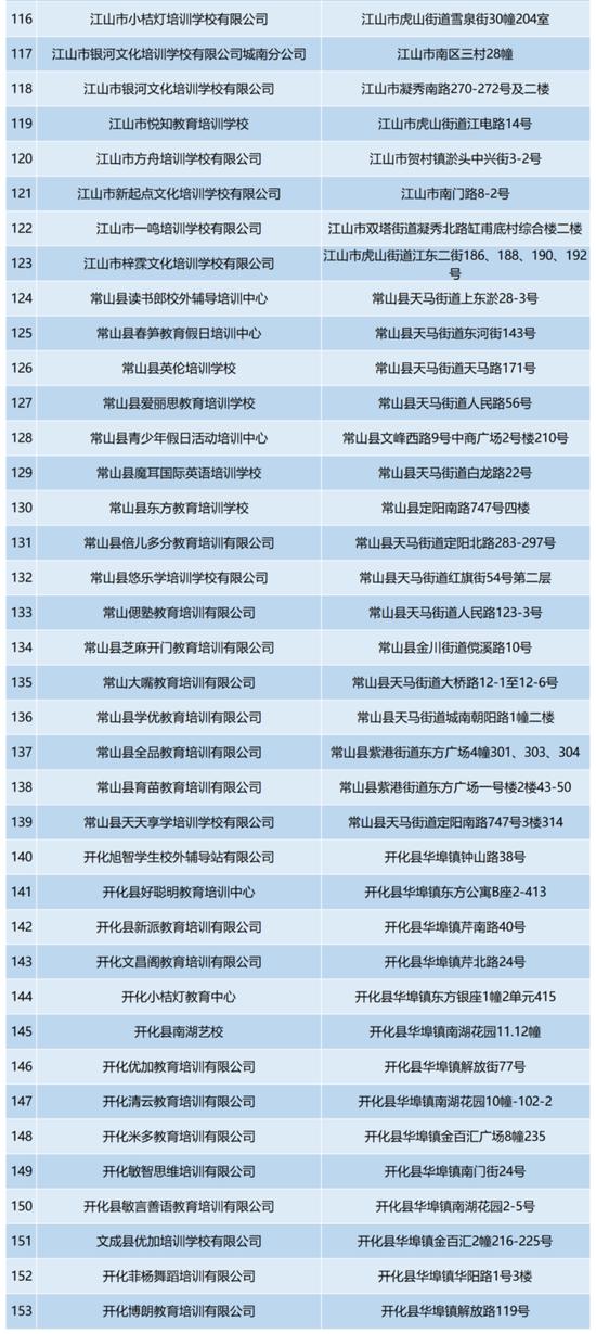 衢首批中小学文化课校外培训机构复验通过名单