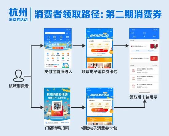 2分钟就没了 第二期杭州电子消费券没领到的还有机会
