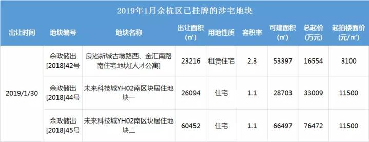 另外,萧山、富阳、临安,1月也共将出让7宗商业地块。