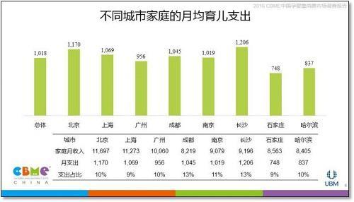 《2016 cbme中国孕婴童消费市场调查报告》重磅发布