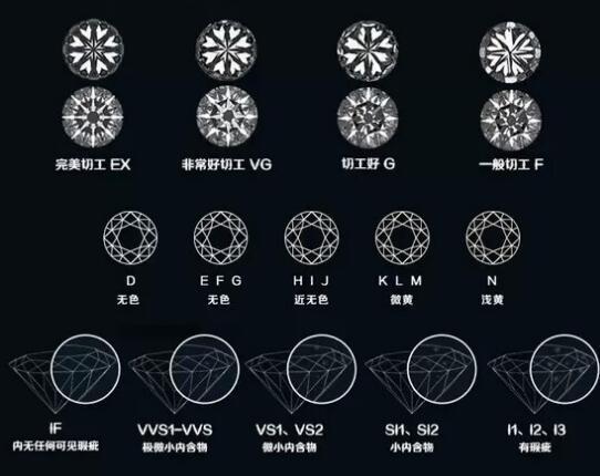 (图为:钻石4c,图片来源互联网)