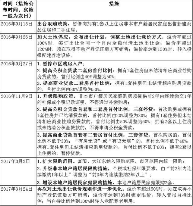 杭州深夜出台楼市最严新政:认房认贷 单身限购1套