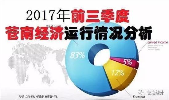 苍南gdp_前三季度苍南GDP同比增长8.9 增速跃居全市第三
