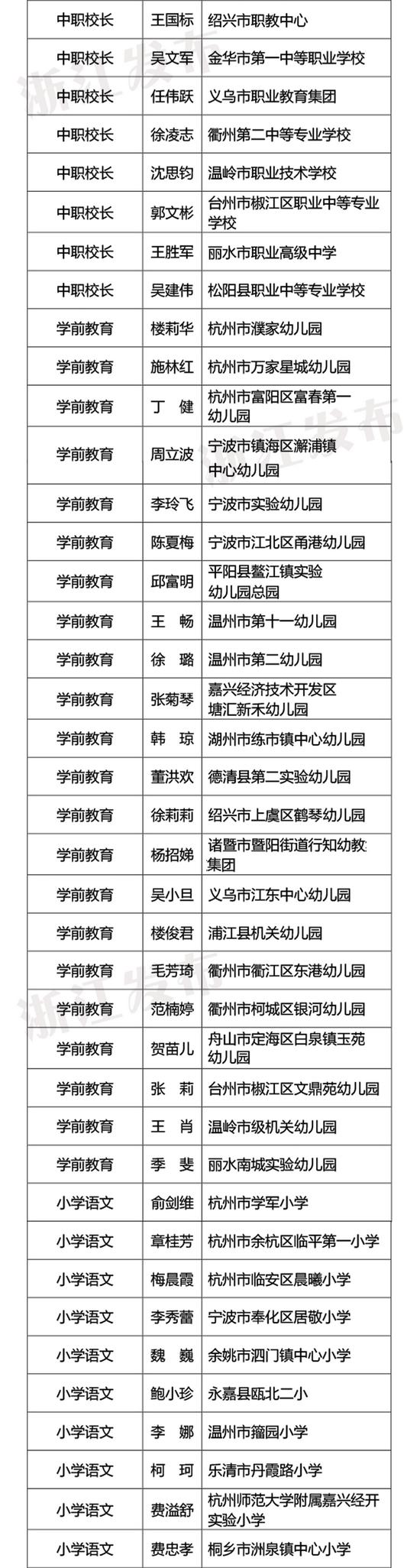 2021年浙派名师名校长拟培养对象名单公示