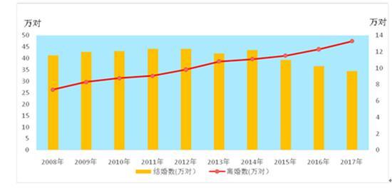 2008年-2017年浙江省婚姻登记数据