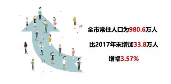 注:全市户籍人口774.1万人。