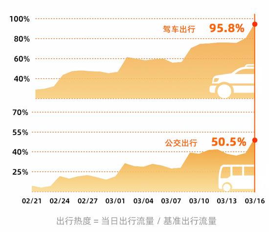 全国范围驾车出行热度和公交出行热度均呈阶梯状快速回升