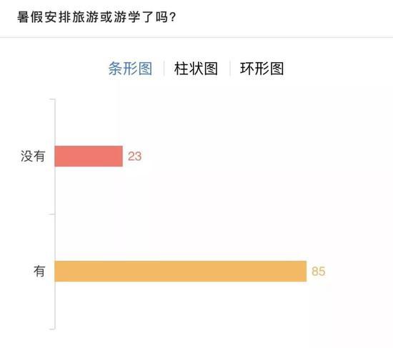 杭州人均养娃消费全国第2 家长心酸:暑假培训就要2万