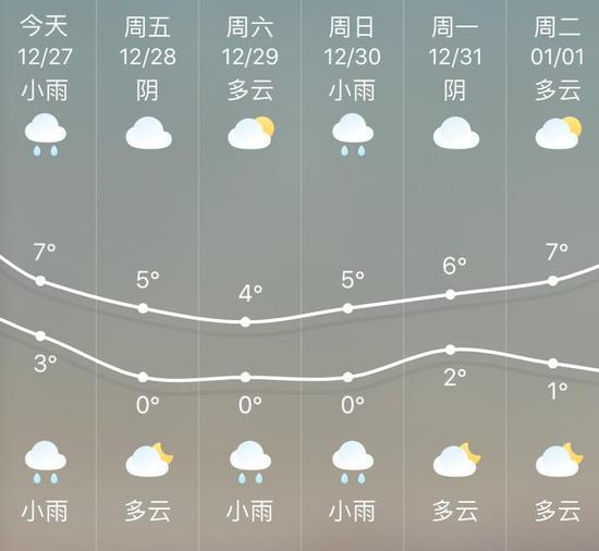 今天最低温度:沿海地区7-9℃;其它地区5-7℃。