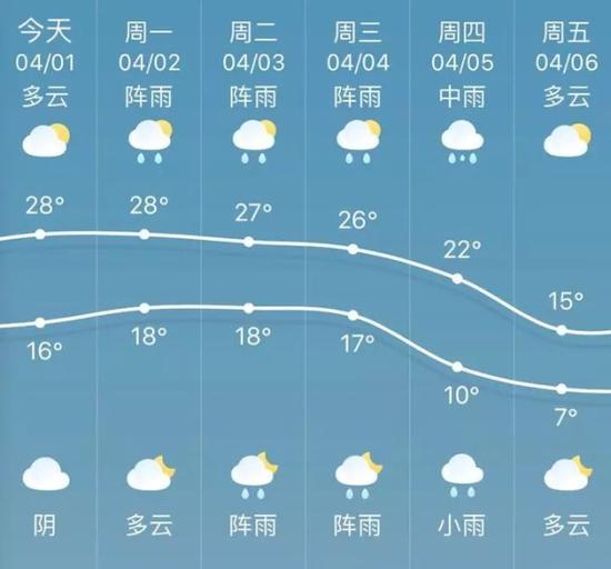 降温、大雨和大风,冷空气必备,一个都没少!