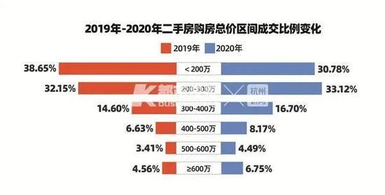 杭州去年卖了10.2万套二手房 300万以下卖得最好