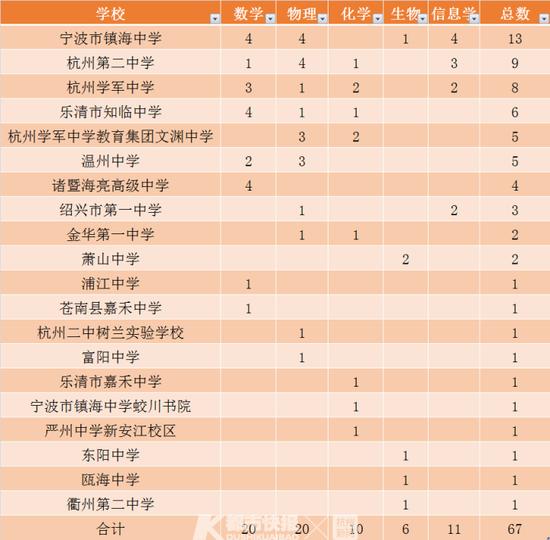 五大学科竞赛结束了浙江学子收获67枚金牌 神仙打架
