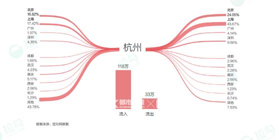杭州互联网人才的流入和流出