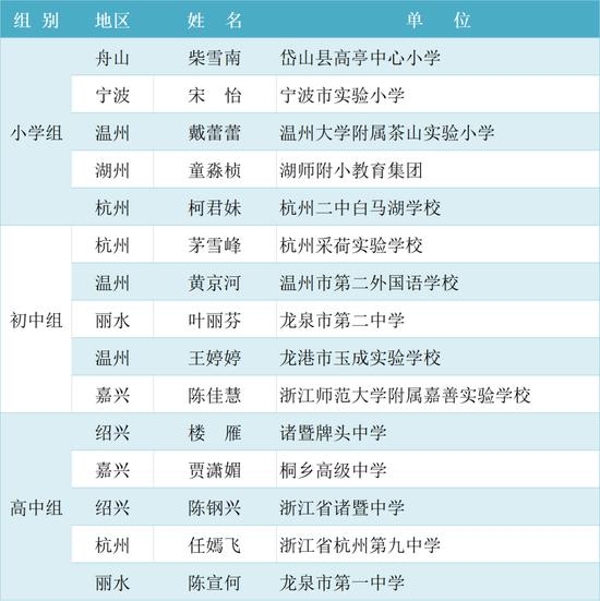 浙江举办中小学班主任基本功大赛 90后男老师夺冠