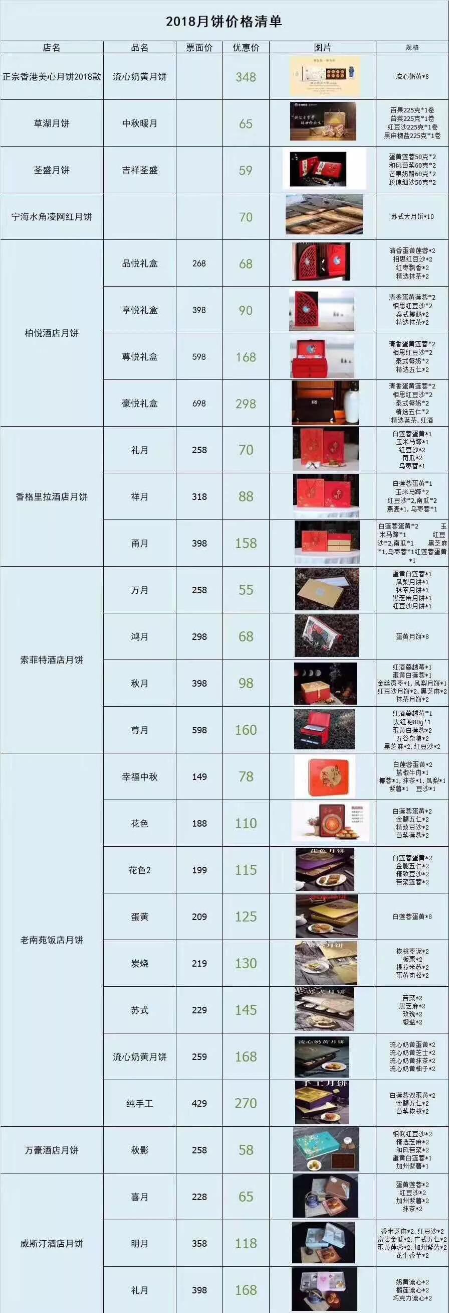 朋友圈流传的月饼价格清单