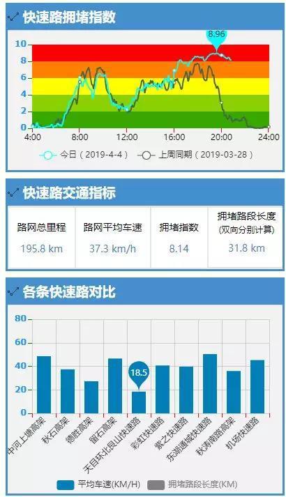 记者从高速交警处了解到,晚上9点半,沪杭甬、杭金衢出城方向,全线繁忙。