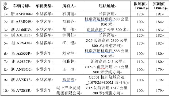 """2019年1-5月份杭州籍机动车十大""""超速""""排行榜"""