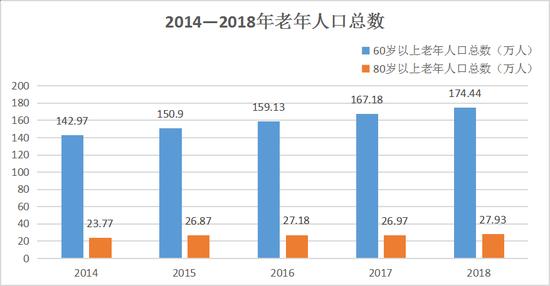 据统计资料显示,近五年来,杭州市老龄化趋势呈现三个特点: