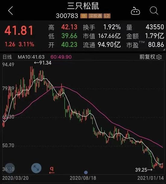 开年不到10个交易日 杭州老股民的账户缩水超30%