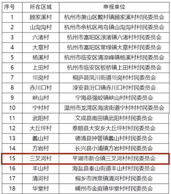 ▲民俗文化村部分名单