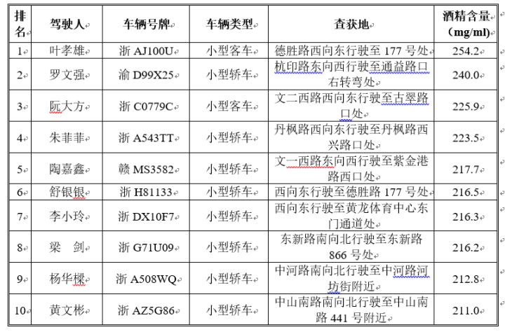 """2019年6月份杭州主城区十大""""醉驾""""排行榜"""