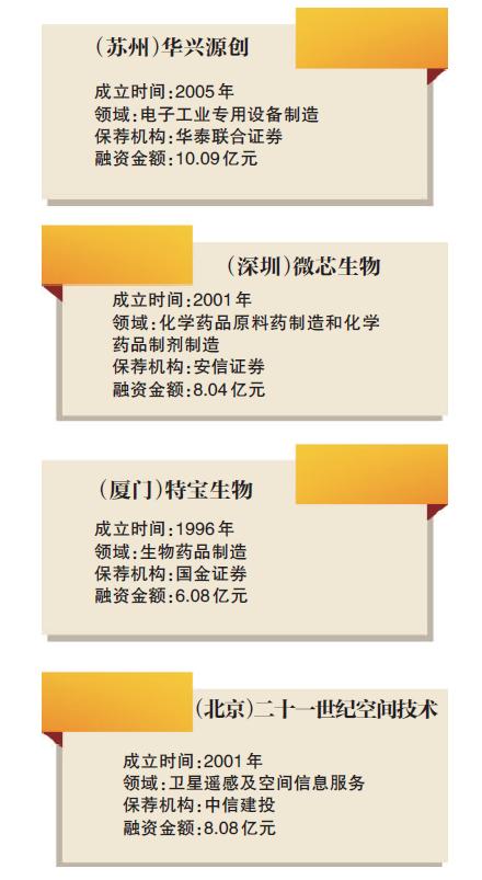 第二批科创板受理企业公布图片 121018 440x803