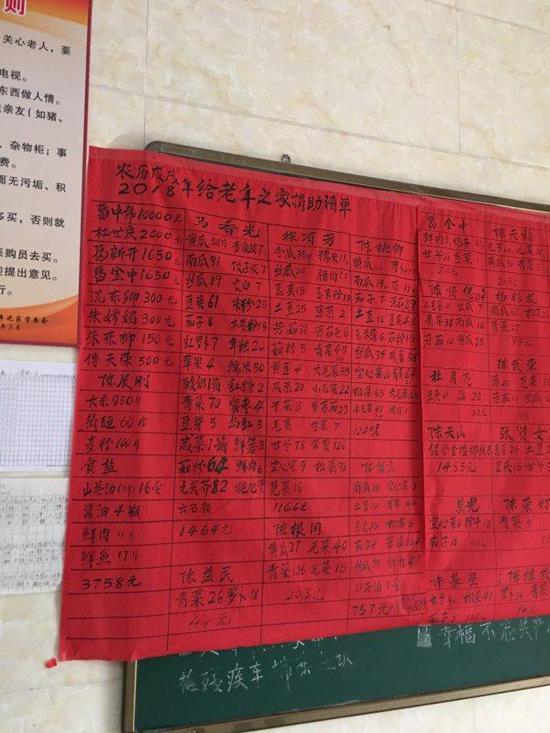 2018年给东阳七秩塘村老年之家捐助的清单。