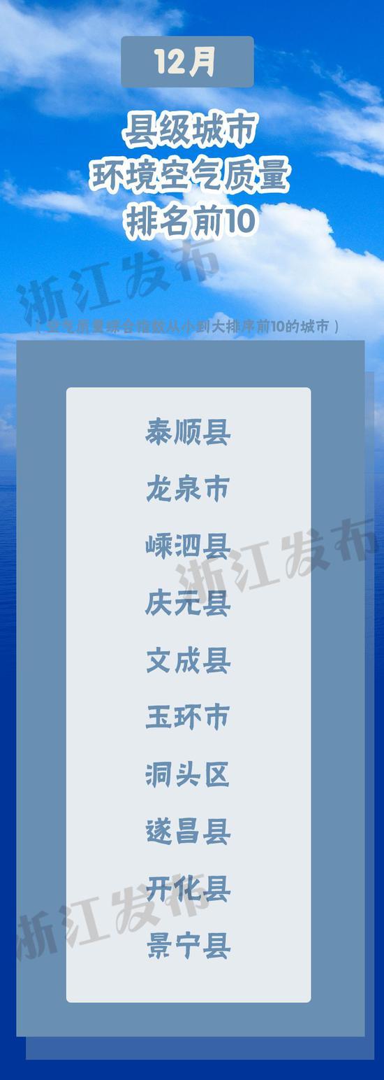 2020年浙江空气质量情况来了 这一年排名靠前的是舟山