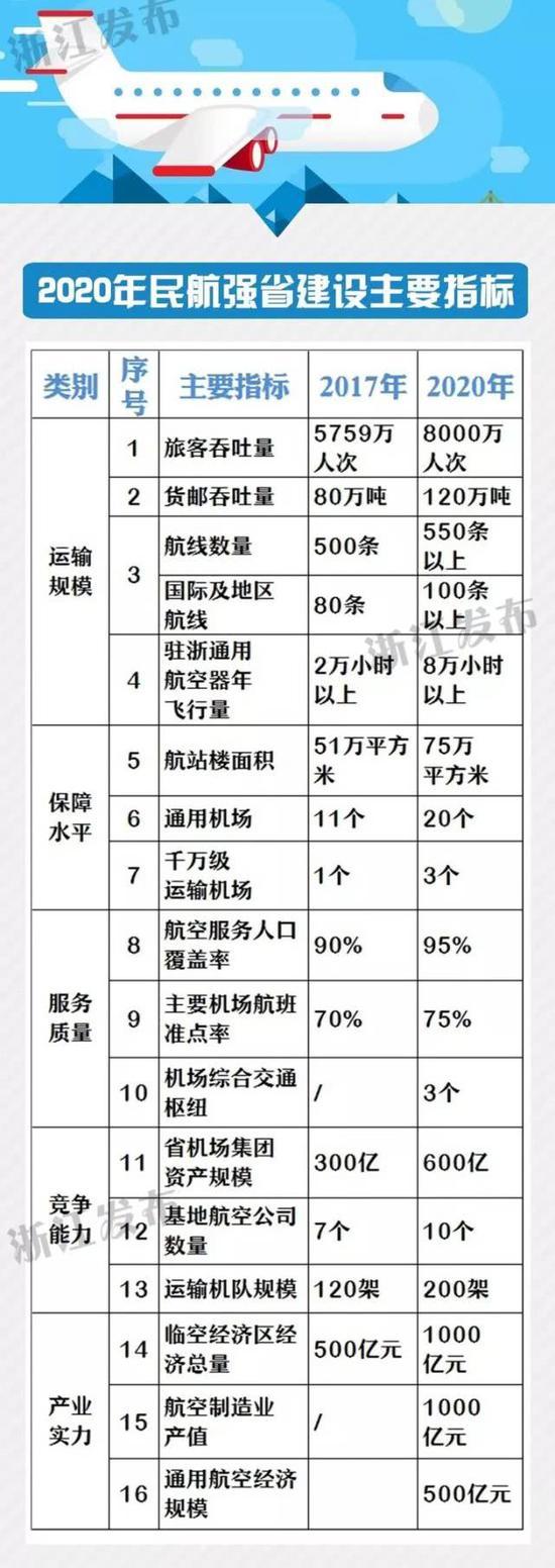 """《计划》还定下了这些任务,未来浙江要在航空领域""""大展宏图""""。"""
