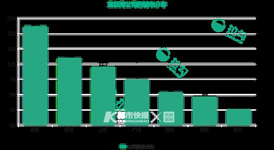 杭州互联网公司数量占比