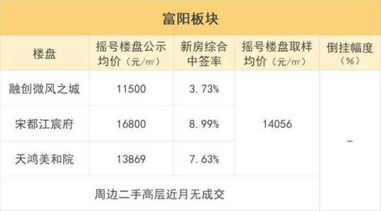 注:数据来源于钱江晚报购房宝、透明售房网;