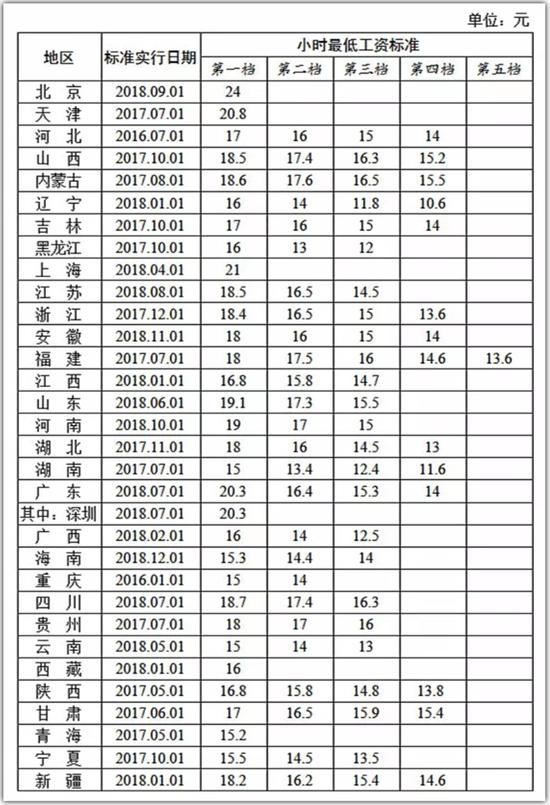 全国各地区小时最低工资标准情况(截至2018年12月)
