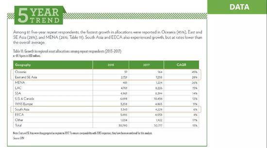 2013-2017区域增长数据| 来自演讲PPT