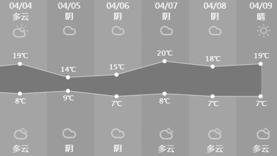 未来10天杭州可能都不下雨 躲捂防清可对抗飞絮