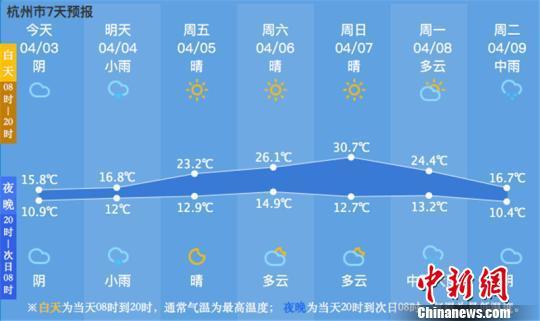 未来一周杭州气温曲线图。杭州市气象台供图