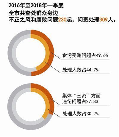 杭州市纪委通报群众身边七类腐败问题。 杭州市纪委