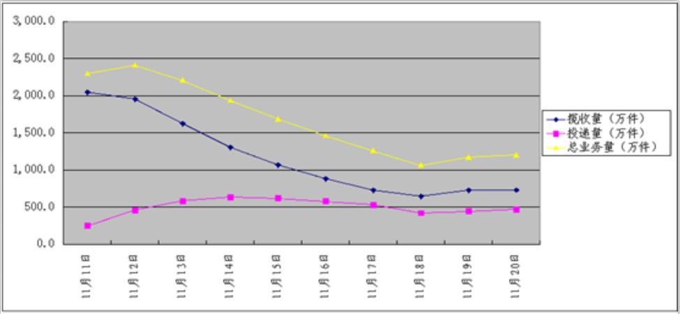 杭州主要网络型快递企业双11期间业务量汇总走势图