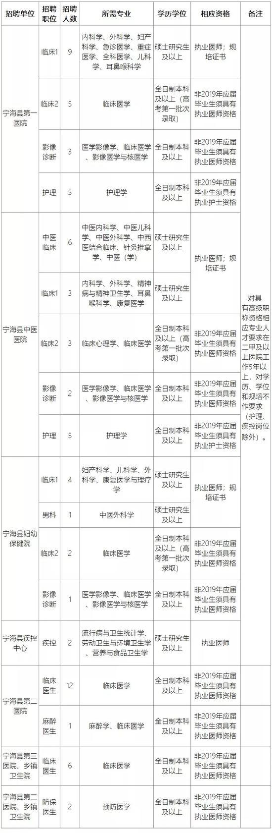 宁波杭州湾新区招聘中小学教师