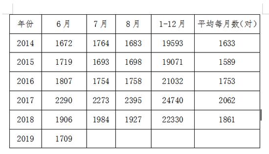 杭州民政公布数据。供图