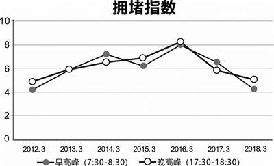 2012-2018年3月城西片区高峰小时拥堵指数